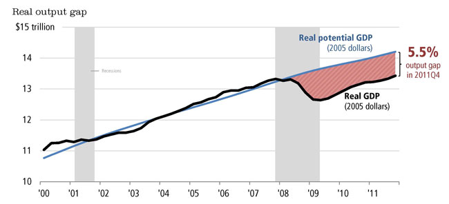 Chart showing gap between real GDP and potential GDP following 2007-2009 financial crisis