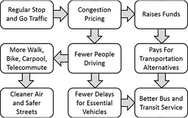 congestion pricing chart